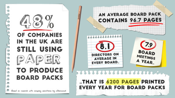 Paper boardroom survey showed 48% still use paper board packs